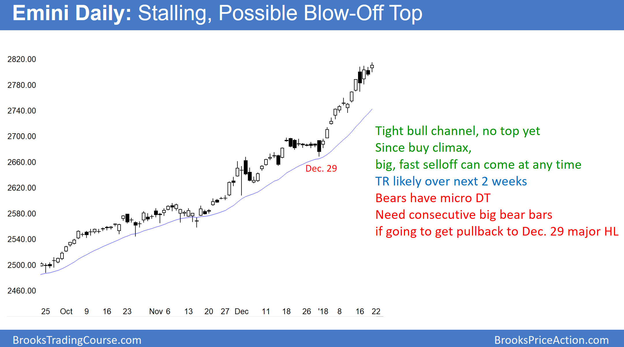 Emini blowoff top before government shutdown vote