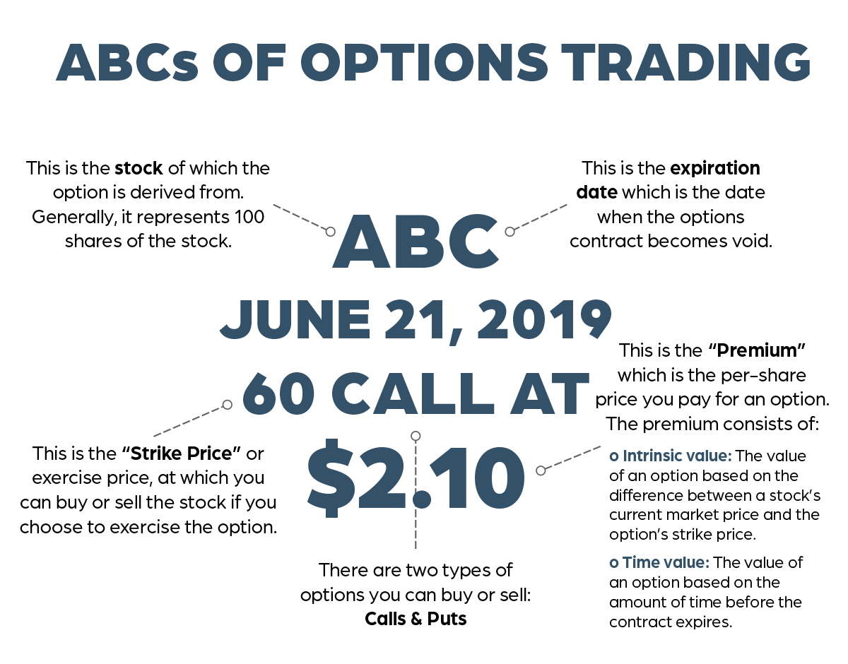 ABC of options infographic