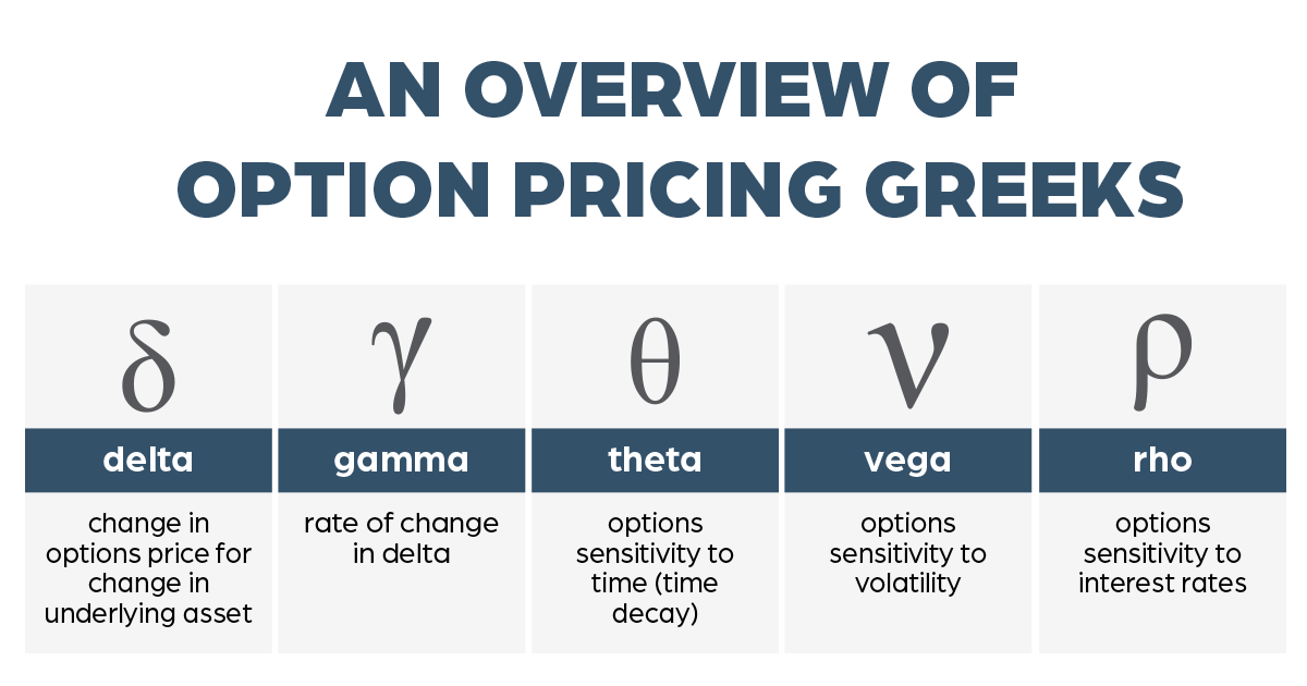 options pricing Greeks infographic