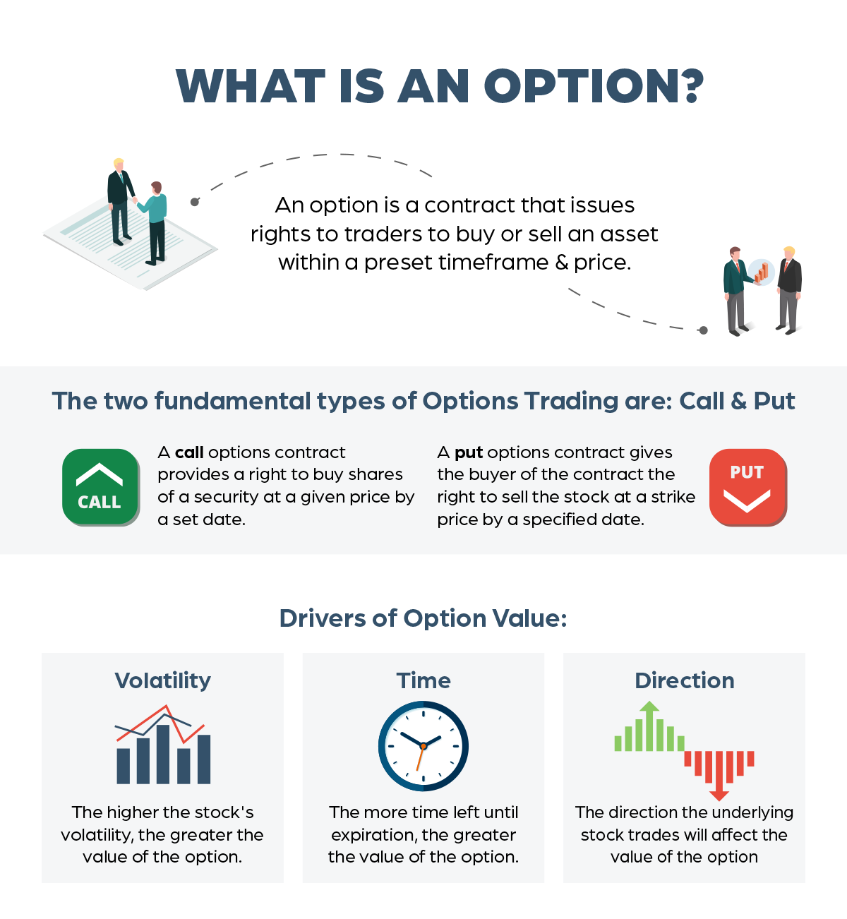 Basics of Options Trading infographic