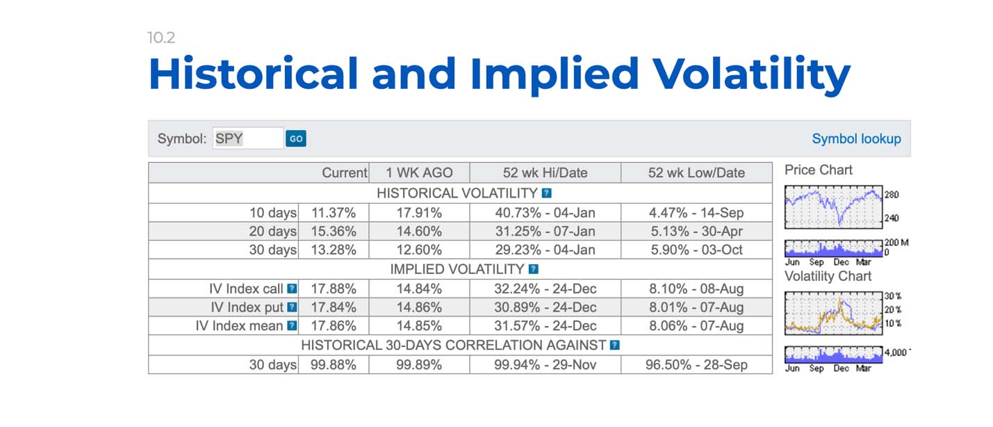 historical and implied volatility chart